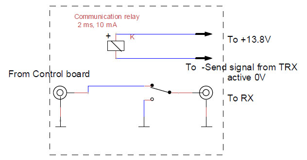 FAQ about Active Antenna Amplifier Kit