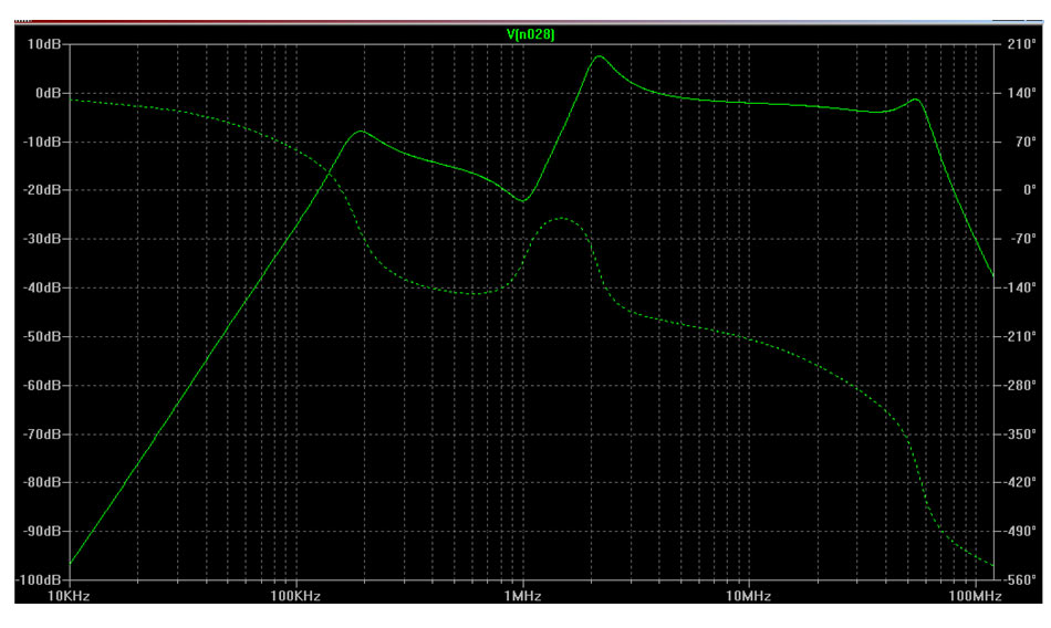 q3 frequency response filter for active dipole