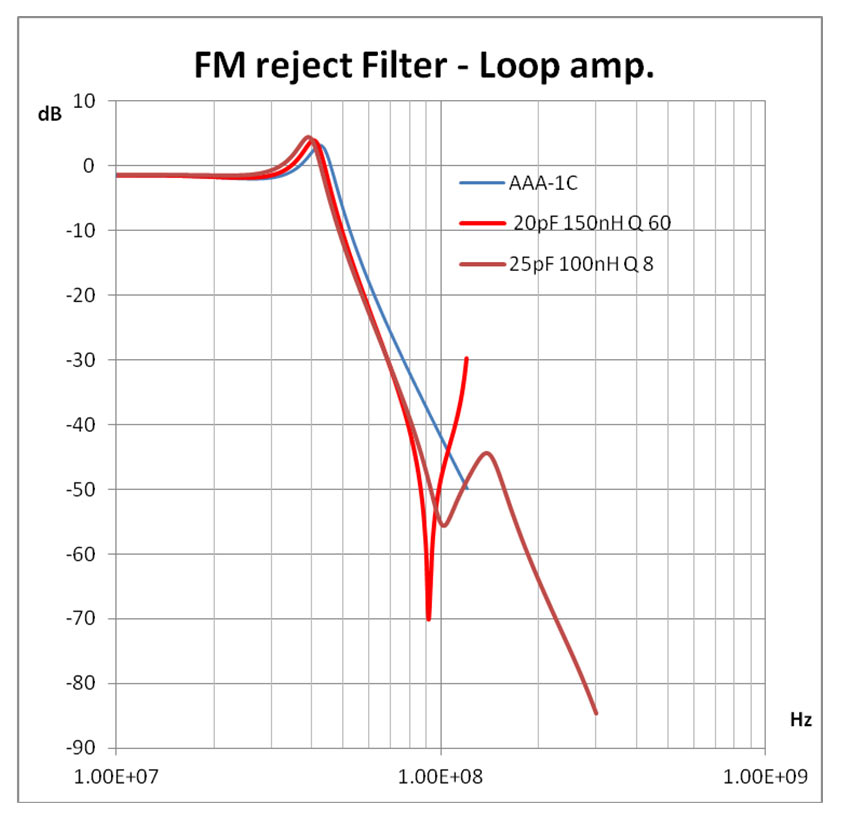 reject filter for fm band