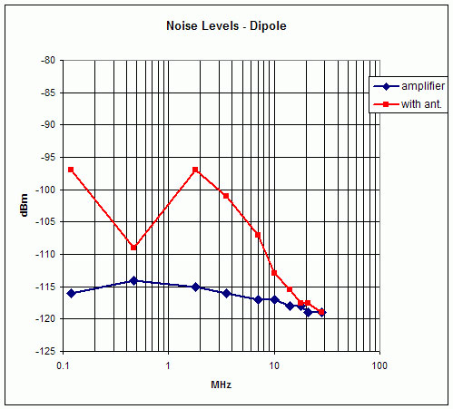 noise-level-dipole-aaa-faq